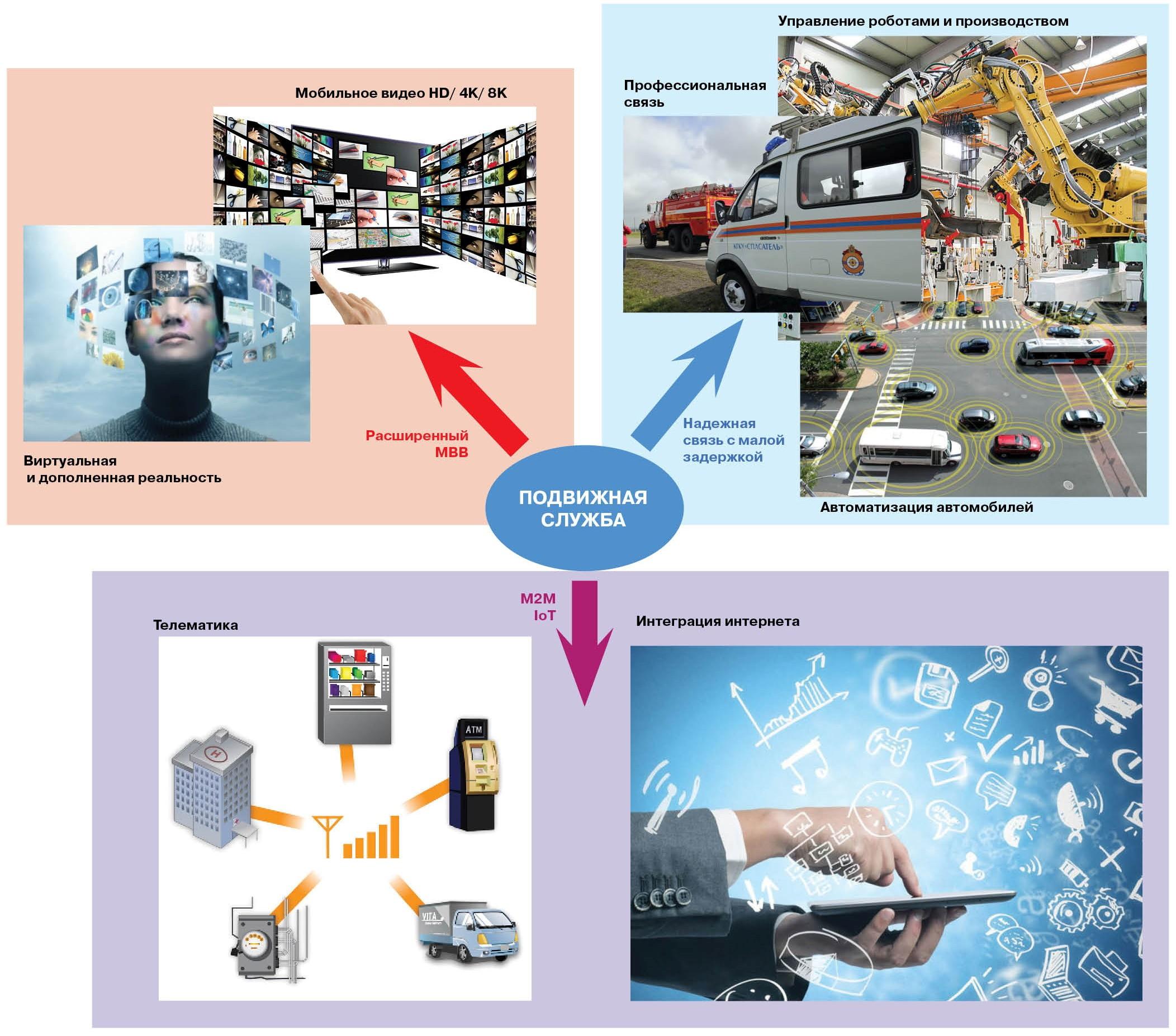 Рисунок 1. Основные направления развития услуг и радиоинтерфейсов в сетях5G/IMT-2020