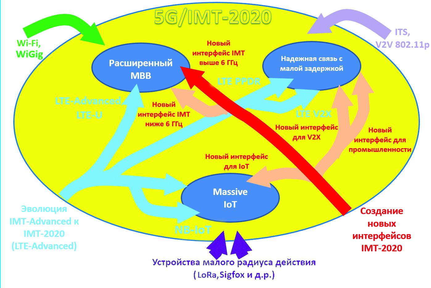 Рисунок 3. Многообразие радиоинтерфейсов 5G/IMT-2020