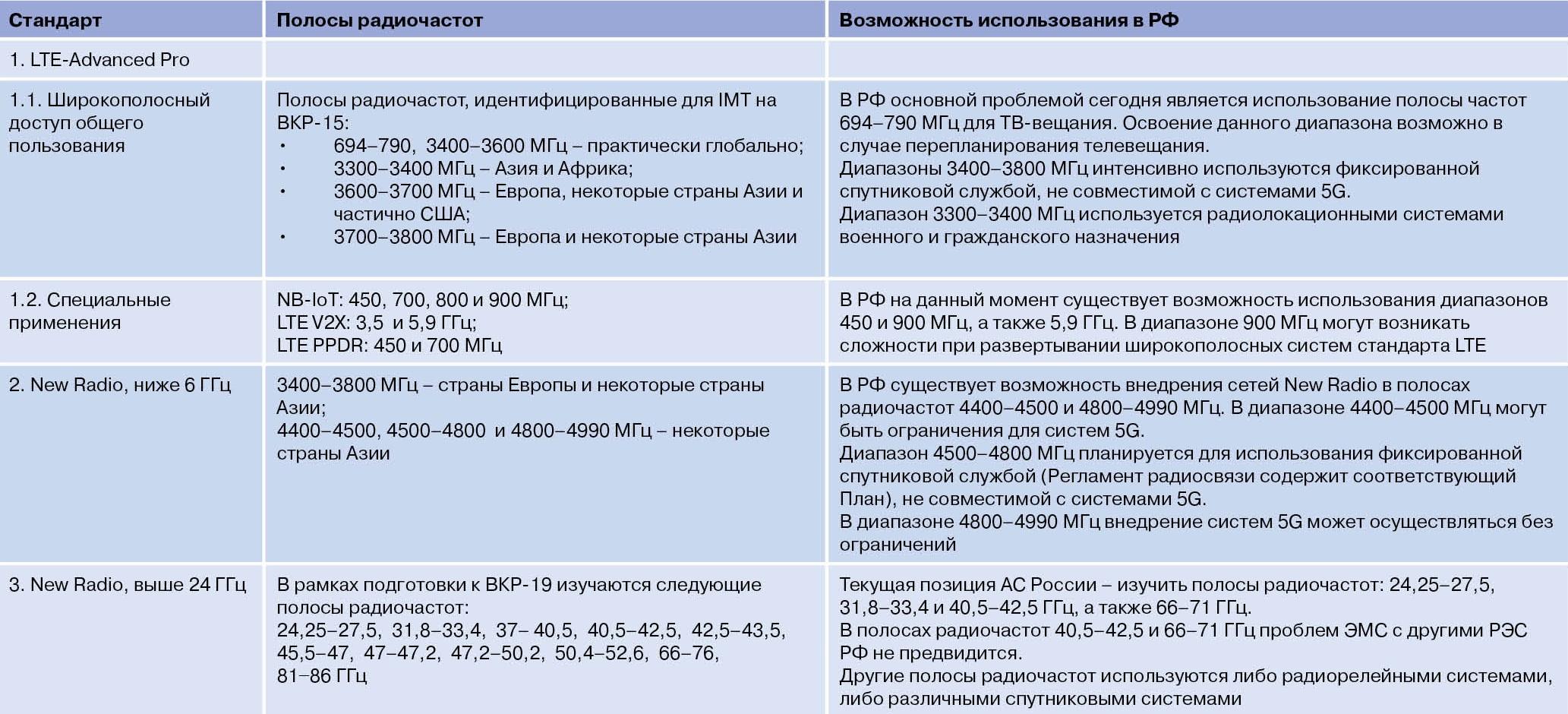 Таблица 2. Обеспечение лицензируемым радиочастотным спектром наземной ИКТ-инфраструктуры
